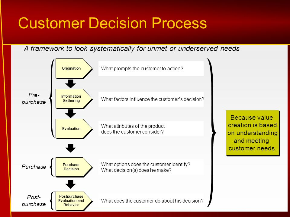 Customer Decision Process Origination Information Gathering Evaluation Purchase Decision Postpurchase Evaluation and Behavior Pre- purchase Purchase Post- purchase What prompts the customer to action.