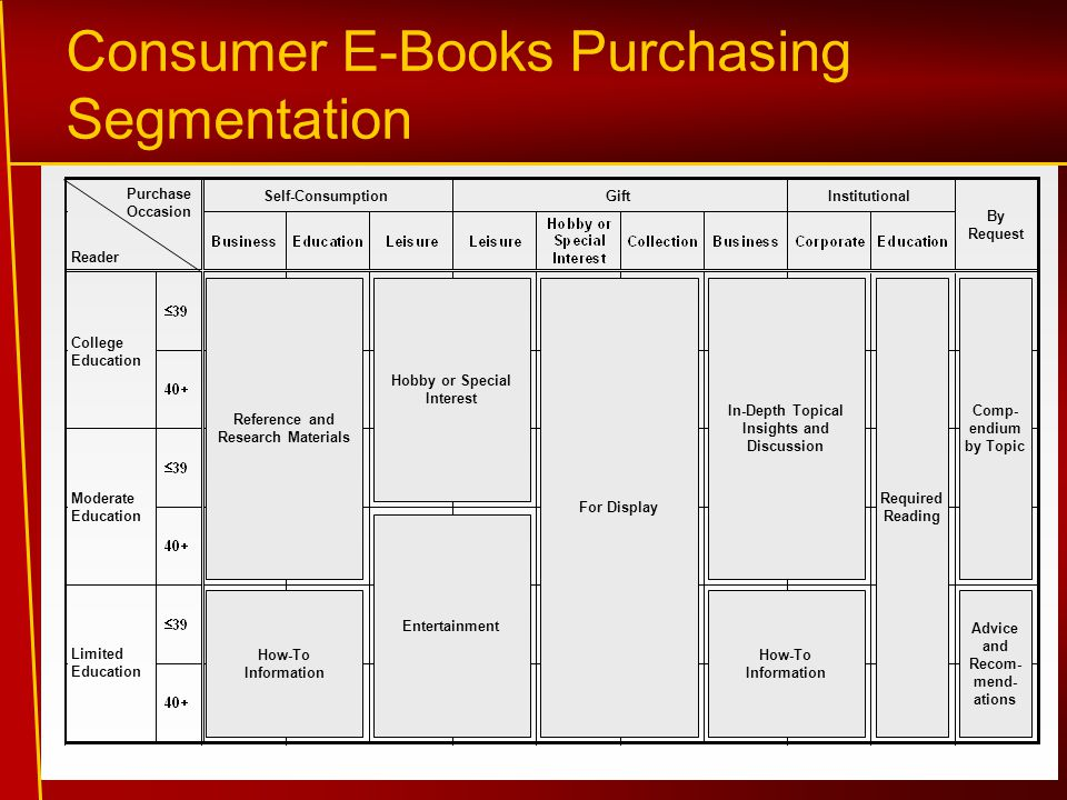 Consumer E-Books Purchasing Segmentation Purchase Occasion Reader Self-ConsumptionGiftInstitutional By Request College Education Moderate Education Limited Education Reference and Research Materials How-To Information Hobby or Special Interest Entertainment For Display In-Depth Topical Insights and Discussion How-To Information Required Reading Comp- endium by Topic Advice and Recom- mend- ations