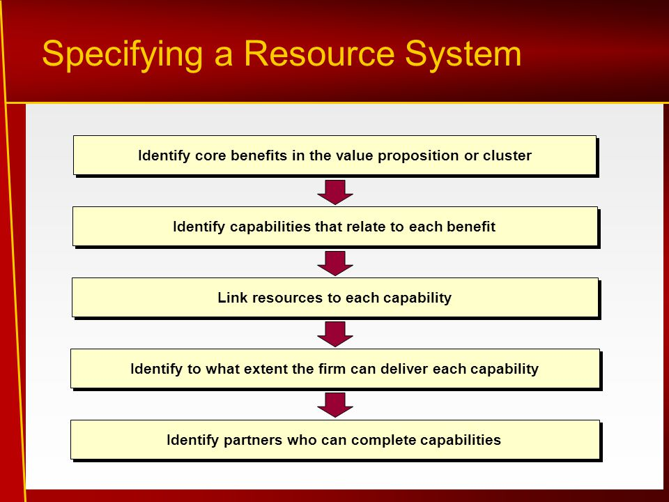 Specifying a Resource System Identify core benefits in the value proposition or cluster Identify capabilities that relate to each benefit Link resources to each capability Identify to what extent the firm can deliver each capability Identify partners who can complete capabilities