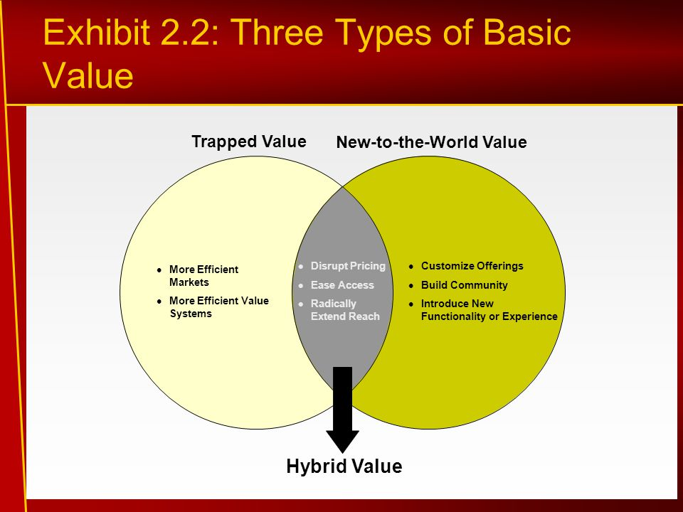 Exhibit 2.2: Three Types of Basic Value More Efficient Markets More Efficient Value Systems Customize Offerings Build Community Introduce New Functionality or Experience Disrupt Pricing Ease Access Radically Extend Reach Trapped Value New-to-the-World Value Hybrid Value