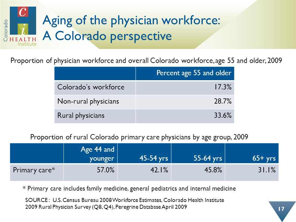 Aging of the physician workforce: A Colorado perspective 17 Percent age 55 and older Colorado's workforce17.3% Non-rural physicians28.7% Rural physici