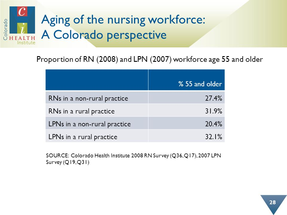Aging of the nursing workforce: A Colorado perspective 28 % 55 and older RNs in a non-rural practice27.4% RNs in a rural practice31.9% LPNs in a non-r