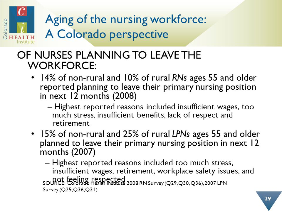Aging of the nursing workforce: A Colorado perspective OF NURSES PLANNING TO LEAVE THE WORKFORCE: 14% of non-rural and 10% of rural RNs ages 55 and ol