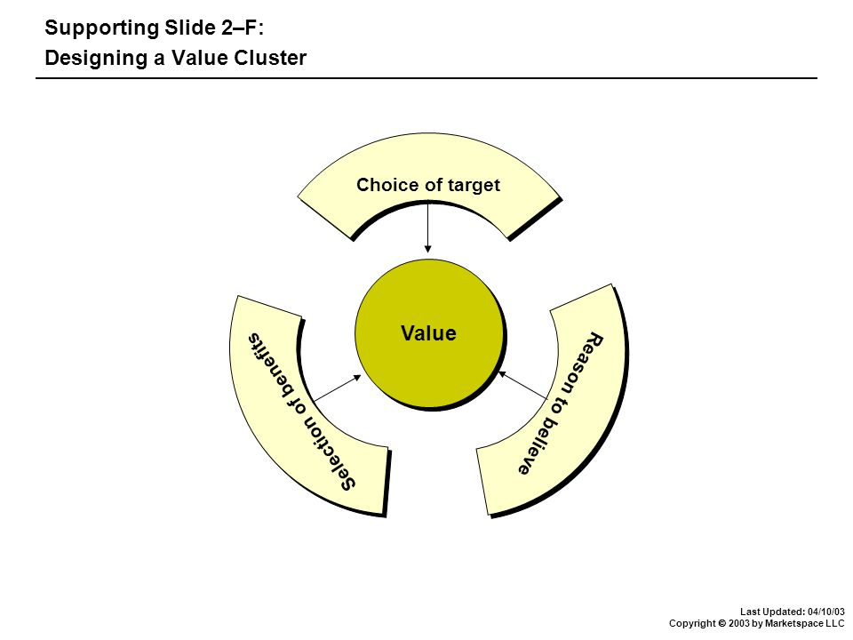 Last Updated: 04/10/03 Copyright  2003 by Marketspace LLC Supporting Slide 2–F: Designing a Value Cluster Value Choice of target Reason to believe Selection of benefits