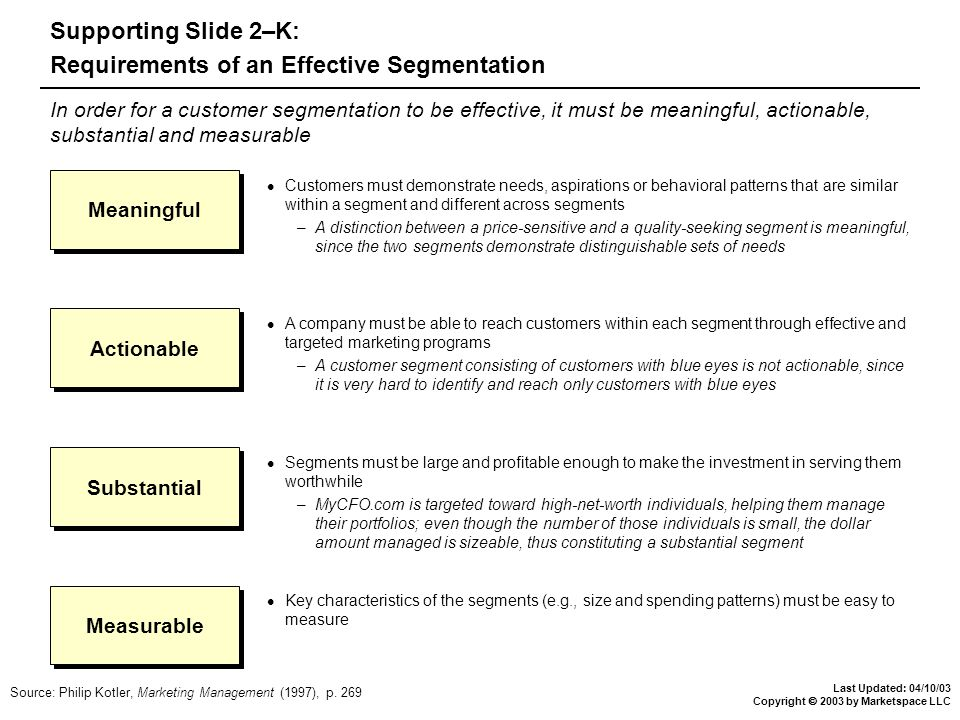 Last Updated: 04/10/03 Copyright  2003 by Marketspace LLC Supporting Slide 2–K: Requirements of an Effective Segmentation Source: Philip Kotler, Marketing Management (1997), p.