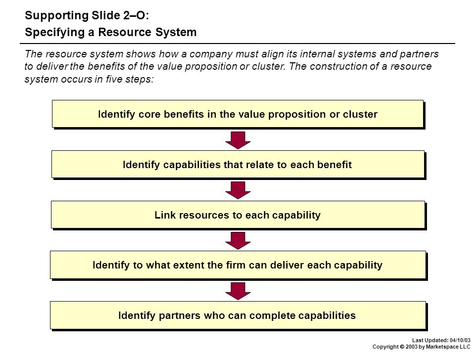 Last Updated: 04/10/03 Copyright  2003 by Marketspace LLC Supporting Slide 2–O: Specifying a Resource System The resource system shows how a company must align its internal systems and partners to deliver the benefits of the value proposition or cluster.