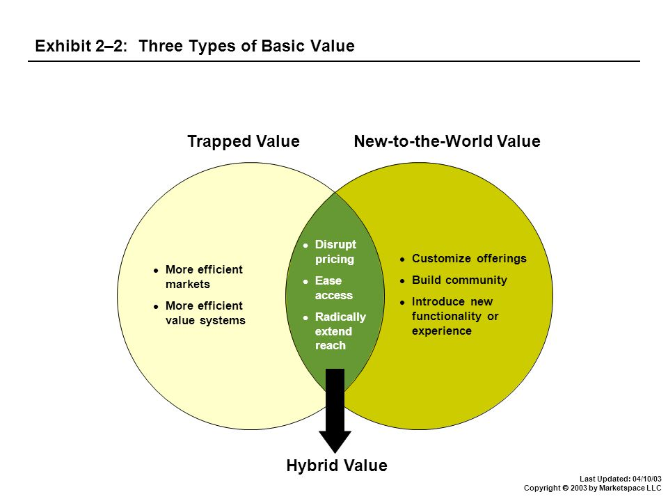 Last Updated: 04/10/03 Copyright  2003 by Marketspace LLC Exhibit 2–2: Three Types of Basic Value More efficient markets More efficient value systems Customize offerings Build community Introduce new functionality or experience Disrupt pricing Ease access Radically extend reach Trapped Value New-to-the-World Value Hybrid Value