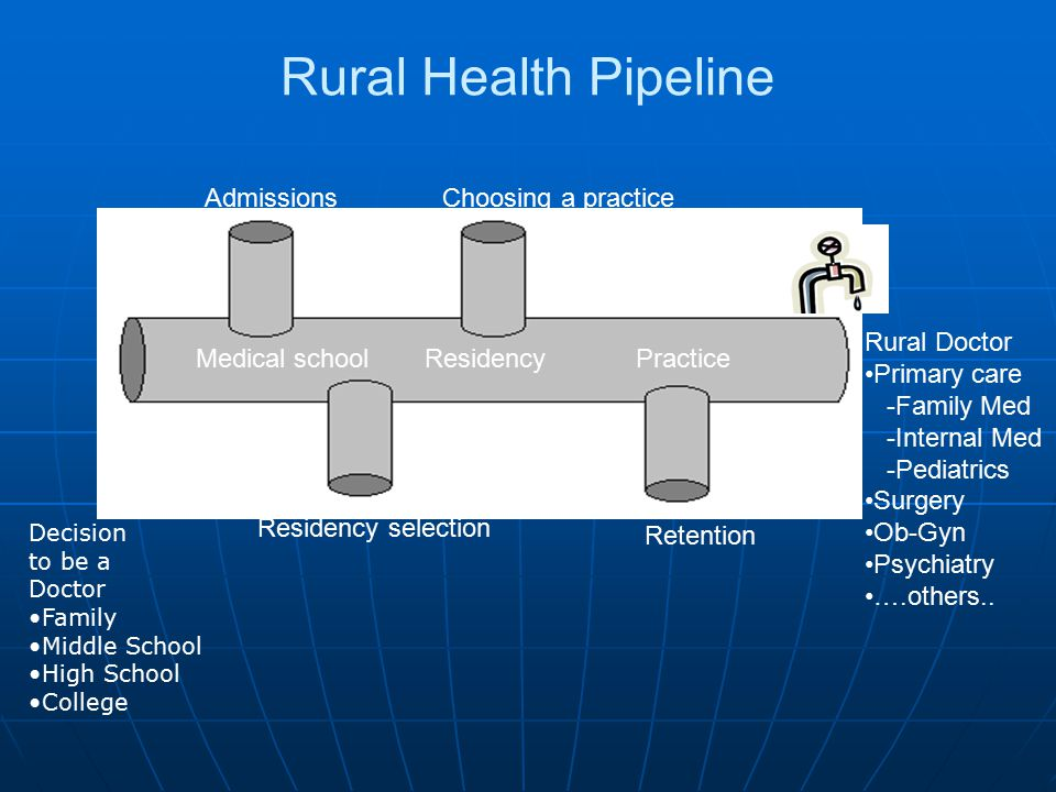 Rural Health Pipeline Admissions Medical school Retention Residency Choosing a practice Practice Residency selection Rural Doctor Primary care -Family