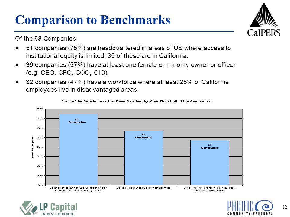 12 Comparison to Benchmarks Of the 68 Companies: ●51 companies (75%) are headquartered in areas of US where access to institutional equity is limited; 35 of these are in California.
