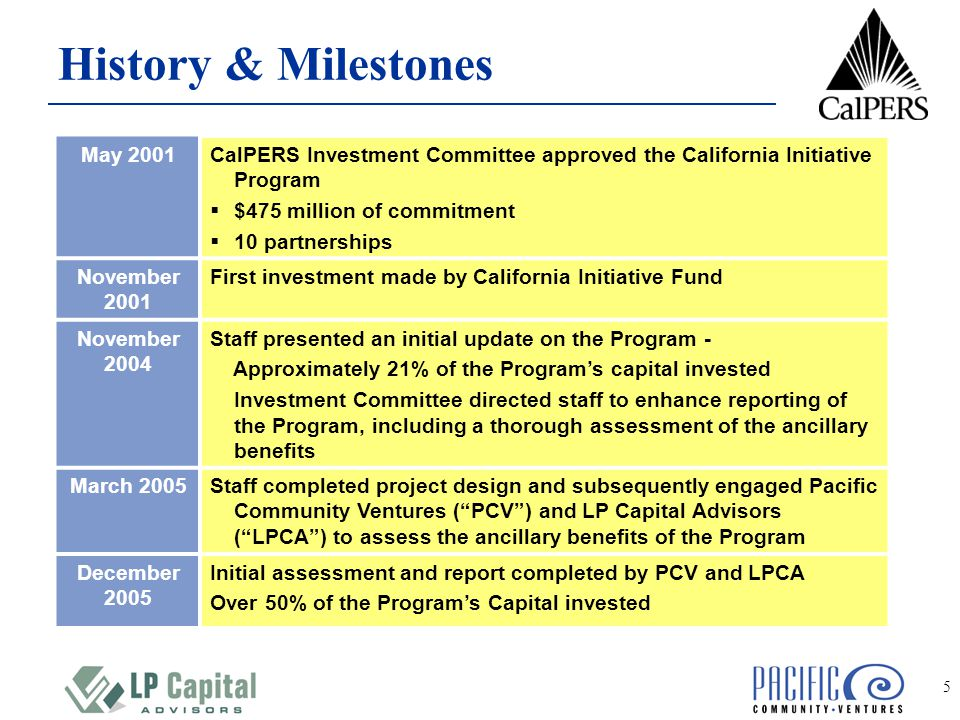 5 May 2001CalPERS Investment Committee approved the California Initiative Program  $475 million of commitment  10 partnerships November 2001 First investment made by California Initiative Fund November 2004 Staff presented an initial update on the Program - Approximately 21% of the Program's capital invested Investment Committee directed staff to enhance reporting of the Program, including a thorough assessment of the ancillary benefits March 2005Staff completed project design and subsequently engaged Pacific Community Ventures ( PCV ) and LP Capital Advisors ( LPCA ) to assess the ancillary benefits of the Program December 2005 Initial assessment and report completed by PCV and LPCA Over 50% of the Program's Capital invested History & Milestones