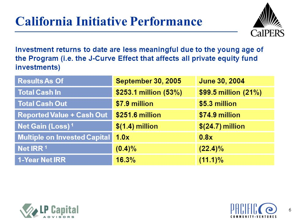 6 California Initiative Performance Results As OfSeptember 30, 2005June 30, 2004 Total Cash In$253.1 million (53%)$99.5 million (21%) Total Cash Out$7.9 million$5.3 million Reported Value + Cash Out$251.6 million$74.9 million Net Gain (Loss) 1 $(1.4) million$(24.7) million Multiple on Invested Capital1.0x0.8x Net IRR 1 (0.4)%(22.4)% 1-Year Net IRR16.3%(11.1)% Investment returns to date are less meaningful due to the young age of the Program (i.e.