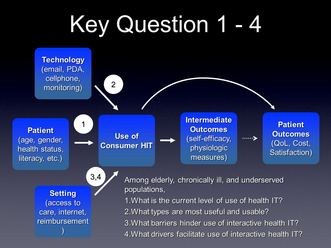 Key Question 1 - 4 Use of Consumer HIT Intermediate Outcomes (self-efficacy, physiologic measures) Intermediate Outcomes (self-efficacy, physiologic measures) Patient Outcomes (QoL, Cost, Satisfaction) Patient Outcomes (QoL, Cost, Satisfaction) Patient (age, gender, health status, literacy, etc.) Patient Technology (email, PDA, cellphone, monitoring) Technology Setting (access to care, internet, reimbursement ) Setting 11 Among elderly, chronically ill, and underserved populations, 1.What is the current level of use of health IT.