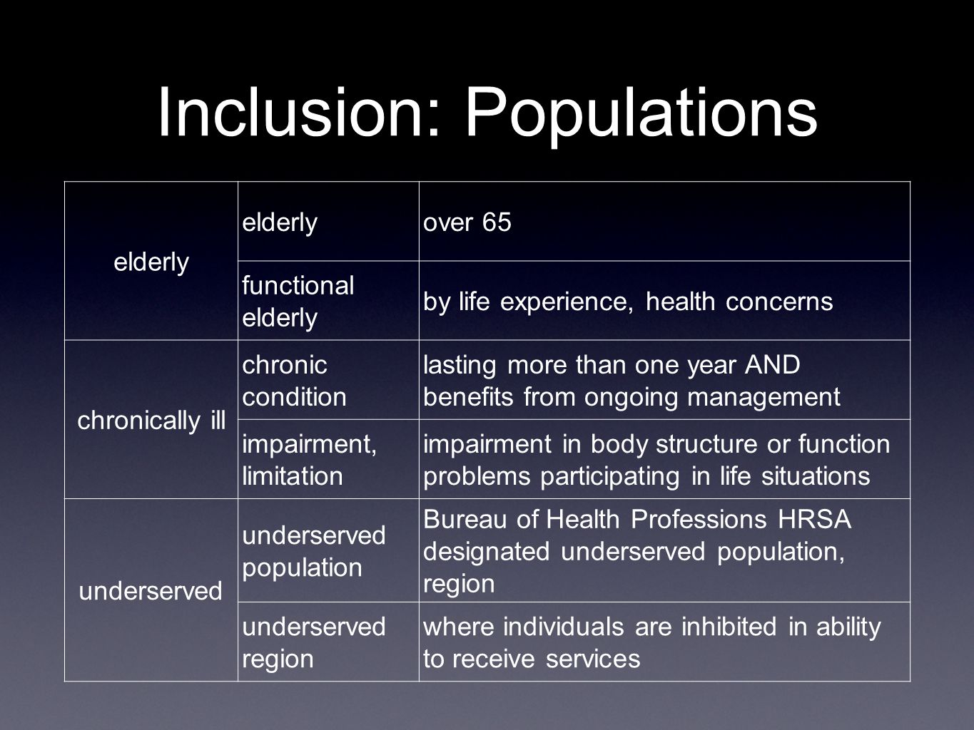 Inclusion: Populations elderly over 65 functional elderly by life experience, health concerns chronically ill chronic condition lasting more than one year AND benefits from ongoing management impairment, limitation impairment in body structure or function problems participating in life situations underserved underserved population Bureau of Health Professions HRSA designated underserved population, region underserved region where individuals are inhibited in ability to receive services