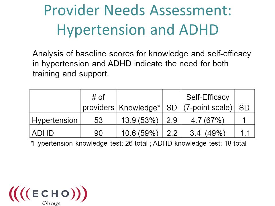 Provider Needs Assessment: Hypertension and ADHD *Hypertension knowledge test: 26 total ; ADHD knowledge test: 18 total Analysis of baseline scores for knowledge and self-efficacy in hypertension and ADHD indicate the need for both training and support.