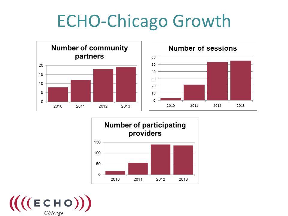 ECHO-Chicago Growth