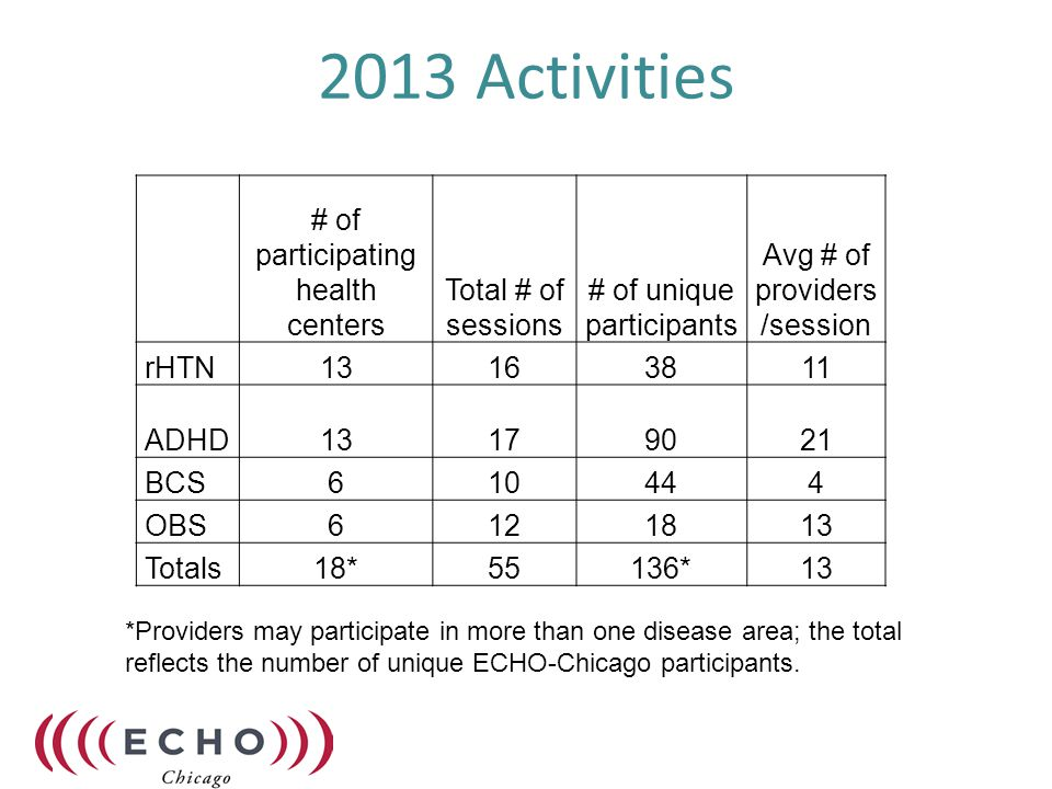 2013 Evaluation/Research Activities Study of provider feedback on the effectiveness of ECHO model, results published in Progress in Community Health Partnerships Analysis of provider survey data –baseline self-efficacy and knowledge surveys for hypertension and ADHD –pre- and post-series changes in ADHD provider surveys Launch of study to measure impact of breast cancer survivor care curriculum Preparing for analysis of Medicaid data on pre- and post-series changes in provider prescribing patterns