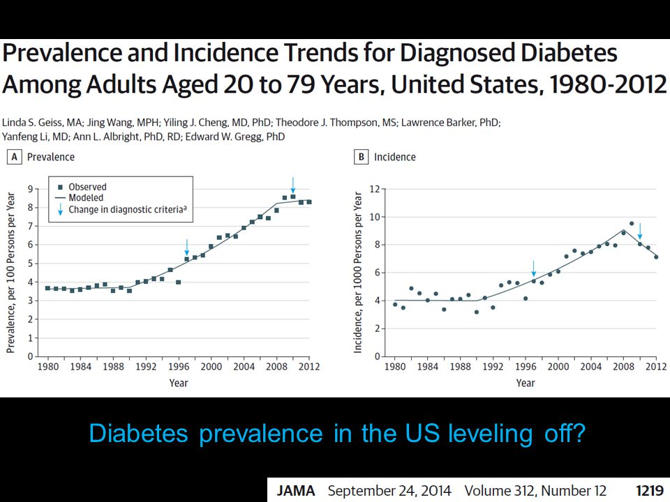 Diabetes prevalence in the US leveling off?