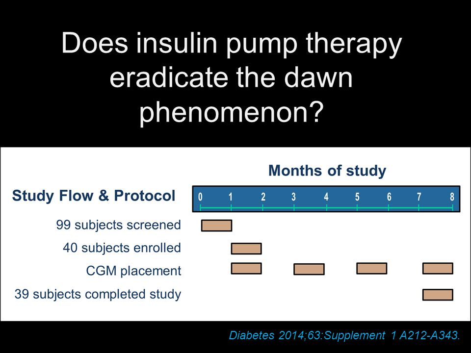 Does insulin pump therapy eradicate the dawn phenomenon? Diabetes 2014;63:Supplement 1 A212-A343.