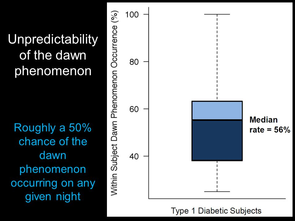 Unpredictability of the dawn phenomenon Roughly a 50% chance of the dawn phenomenon occurring on any given night