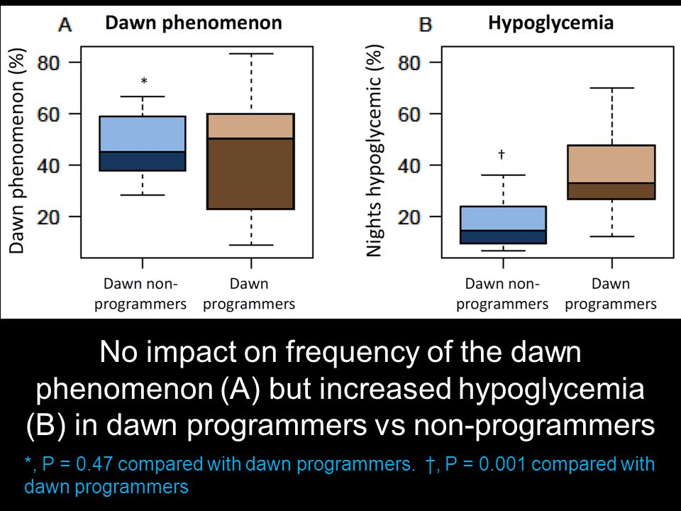 No impact on frequency of the dawn phenomenon (A) but increased hypoglycemia (B) in dawn programmers vs non-programmers *, P = 0.47 compared with dawn