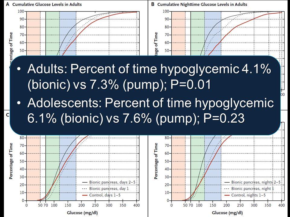 Adults: average glucose 133 mg/dL (bionic) vs 159 mg/dL (pump); P<0.001Adults: average glucose 133 mg/dL (bionic) vs 159 mg/dL (pump); P<0.001 Adolescents: average glucose 138 mg/dL (bionic) vs 157 mg/dL (pump); P=0.004Adolescents: average glucose 138 mg/dL (bionic) vs 157 mg/dL (pump); P=0.004 Adults: Percent of time hypoglycemic 4.1% (bionic) vs 7.3% (pump); P=0.01Adults: Percent of time hypoglycemic 4.1% (bionic) vs 7.3% (pump); P=0.01 Adolescents: Percent of time hypoglycemic 6.1% (bionic) vs 7.6% (pump); P=0.23Adolescents: Percent of time hypoglycemic 6.1% (bionic) vs 7.6% (pump); P=0.23