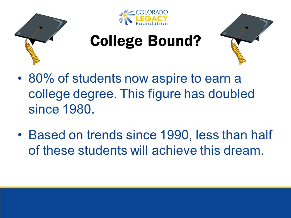 80% of students now aspire to earn a college degree. This figure has doubled since 1980. Based on trends since 1990, less than half of these students