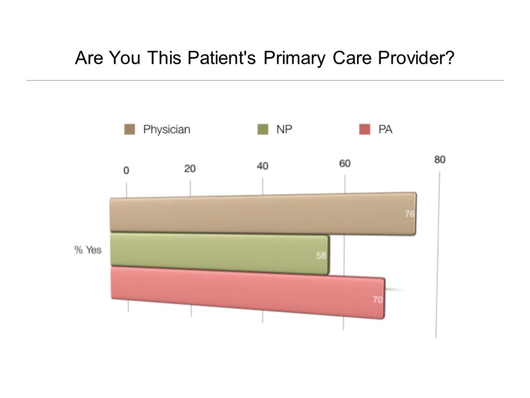 Are You This Patient s Primary Care Provider