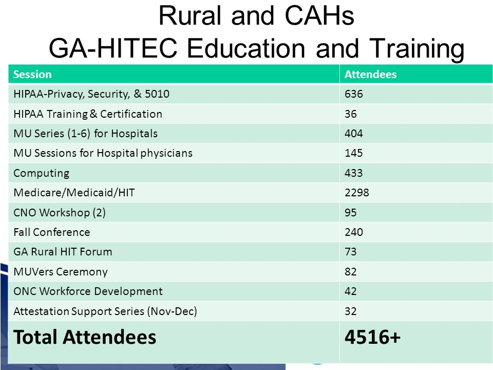 Rural and CAHs GA-HITEC Education and Training SessionAttendees HIPAA-Privacy, Security, & 5010636 HIPAA Training & Certification36 MU Series (1-6) for Hospitals404 MU Sessions for Hospital physicians145 Computing433 Medicare/Medicaid/HIT2298 CNO Workshop (2)95 Fall Conference240 GA Rural HIT Forum73 MUVers Ceremony82 ONC Workforce Development42 Attestation Support Series (Nov-Dec)32 Total Attendees4516+