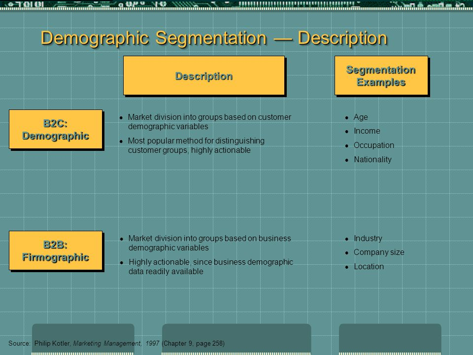 Demographic Segmentation — Description Market division into groups based on customer demographic variables Most popular method for distinguishing customer groups, highly actionable Age Income Occupation Nationality Market division into groups based on business demographic variables Highly actionable, since business demographic data readily available Industry Company size Location B2C: Demographic B2B: Firmographic DescriptionDescription Segmentation Examples Source: Philip Kotler, Marketing Management, 1997 (Chapter 9, page 258)
