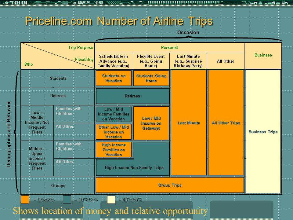 Priceline.com Number of Airline Trips Personal Business Groups Low – Middle Income / Not Frequent Fliers Middle – Upper Income / Frequent Fliers Students Retirees Trip Purpose Flexibility Who Retirees Business Trips Students on Vacation Group Trips All Other Trips Low / Mid Income Families on Vacation Students Going Home Other Low / Mid Income on Vacation High Income Families on Vacation Low / Mid Income on Getaways Last Minute Demographics and Behavior Occasion = 5%±2%= 10%±2%= 40%±5% High Income Non-Family Trips Shows location of money and relative opportunity