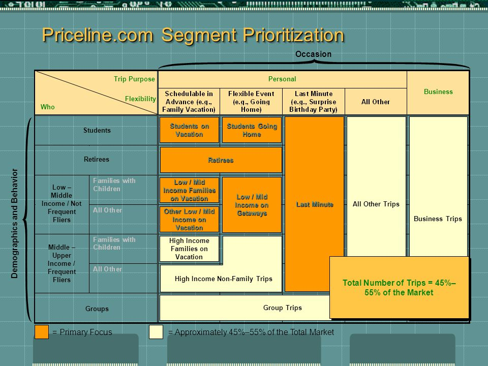 Priceline.com Segment Prioritization Personal Business Groups Low – Middle Income / Not Frequent Fliers Middle – Upper Income / Frequent Fliers Students Retirees Trip Purpose Flexibility Who Retirees Business Trips Students on Vacation Group Trips All Other Trips Low / Mid Income Families on Vacation Students Going Home Other Low / Mid Income on Vacation High Income Families on Vacation Low / Mid Income on Getaways Last Minute Demographics and Behavior Occasion = Primary Focus = Approximately 45%–55% of the Total Market Total Number of Trips = 45%– 55% of the Market High Income Non-Family Trips