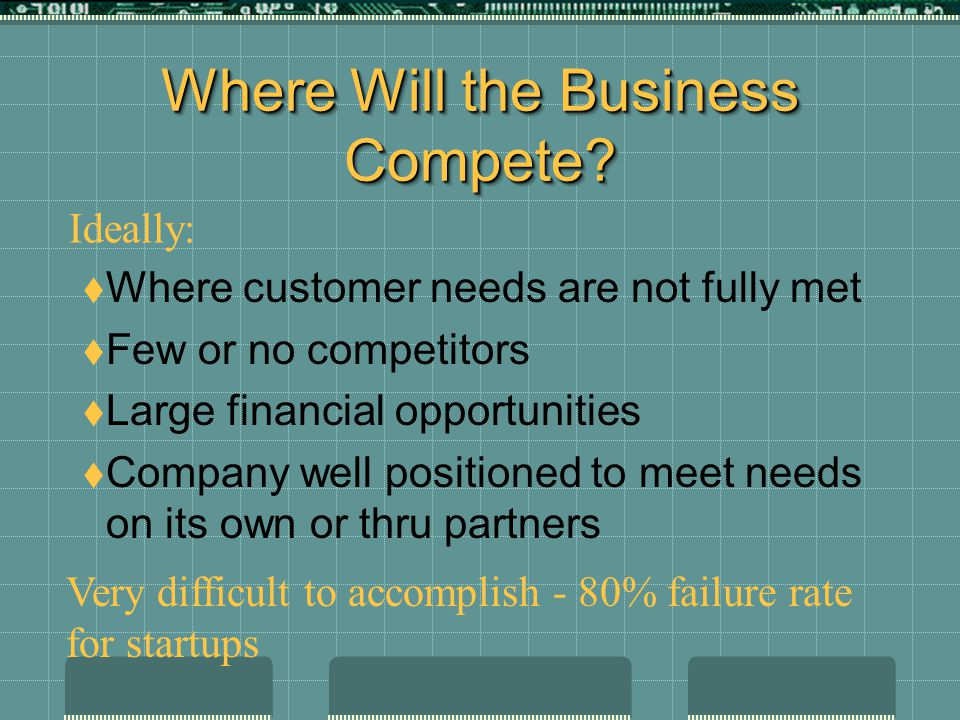 Where Will the Business Compete?  Where customer needs are not fully met  Few or no competitors  Large financial opportunities  Company well posit
