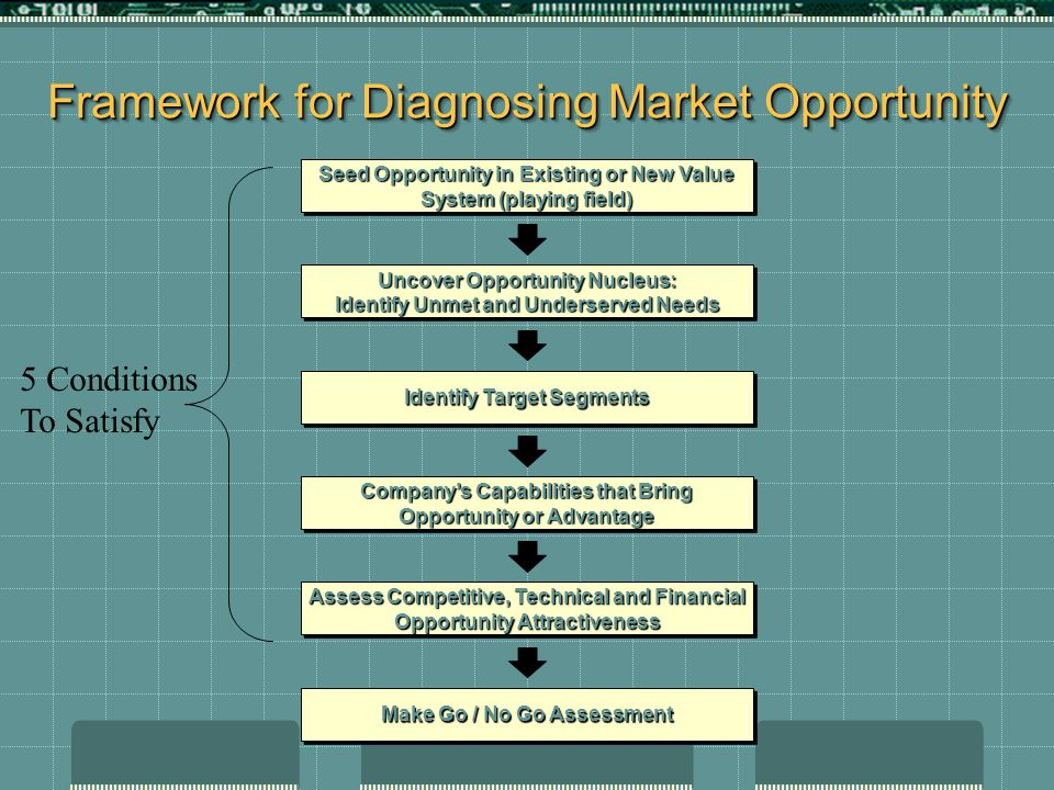 Framework for Diagnosing Market Opportunity Seed Opportunity in Existing or New Value System (playing field) Uncover Opportunity Nucleus: Identify Unm