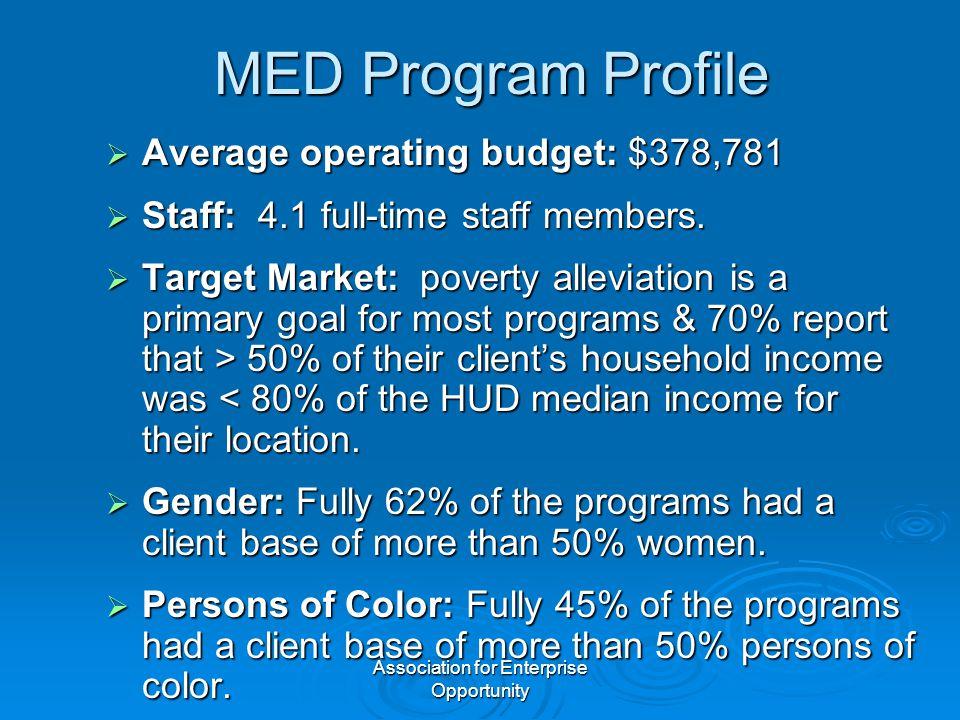 Association for Enterprise Opportunity MED Program Profile  Average operating budget: $378,781  Staff: 4.1 full-time staff members.  Target Market: