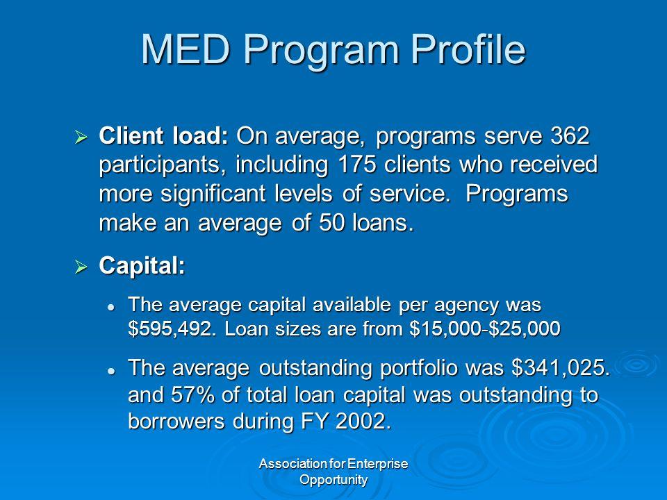 Association for Enterprise Opportunity MED Program Profile  Client load: On average, programs serve 362 participants, including 175 clients who recei