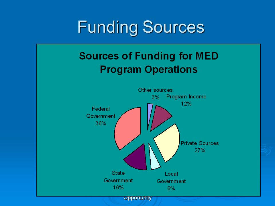 Association for Enterprise Opportunity Funding Sources