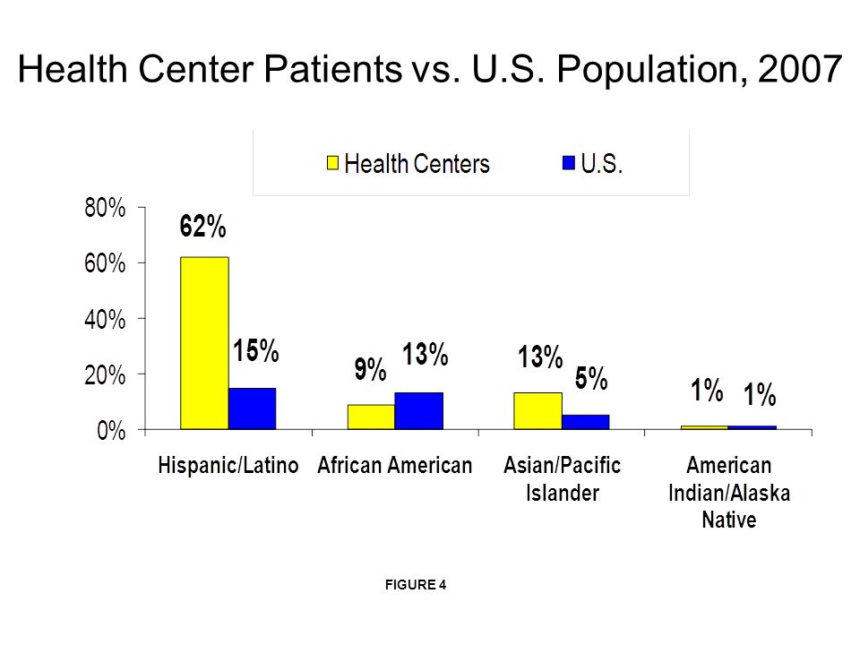 Health Center Patients vs. U.S. Population, 2007 FIGURE 4