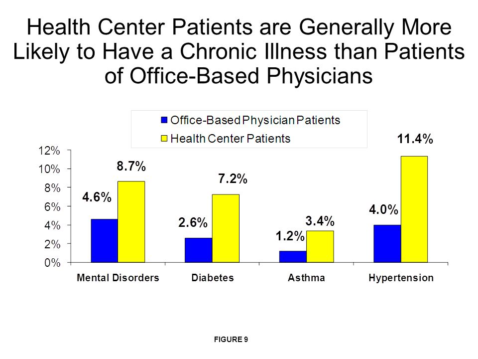 Health Center Patients are Generally More Likely to Have a Chronic Illness than Patients of Office-Based Physicians FIGURE 9