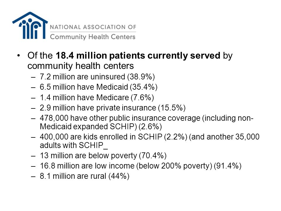 Of the 18.4 million patients currently served by community health centers –7.2 million are uninsured (38.9%) –6.5 million have Medicaid (35.4%) –1.4 million have Medicare (7.6%) –2.9 million have private insurance (15.5%) –478,000 have other public insurance coverage (including non- Medicaid expanded SCHIP) (2.6%) –400,000 are kids enrolled in SCHIP (2.2%) (and another 35,000 adults with SCHIP_ –13 million are below poverty (70.4%) –16.8 million are low income (below 200% poverty) (91.4%) –8.1 million are rural (44%)