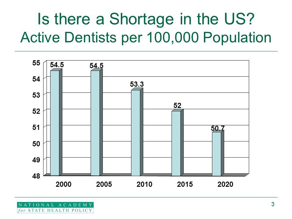 4 Source: American Dental Association, Survey Center.