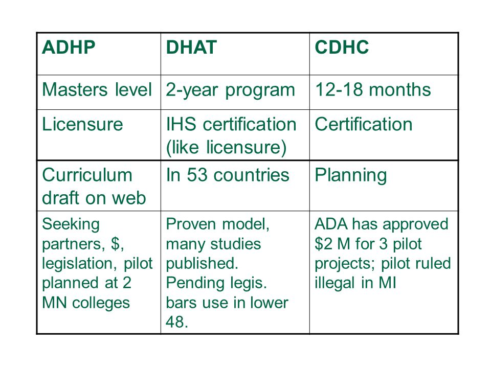 37 ADHPDHATCDHC Masters level2-year program12-18 months LicensureIHS certification (like licensure) Certification Curriculum draft on web In 53 countriesPlanning Seeking partners, $, legislation, pilot planned at 2 MN colleges Proven model, many studies published.
