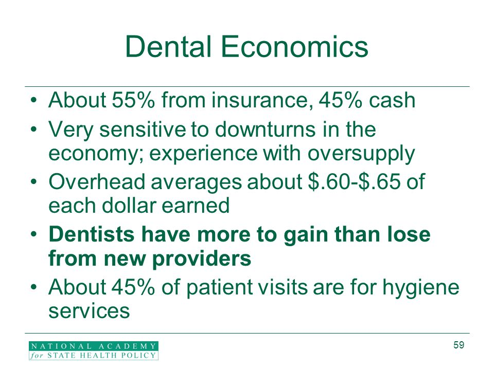 59 Dental Economics About 55% from insurance, 45% cash Very sensitive to downturns in the economy; experience with oversupply Overhead averages about $.60-$.65 of each dollar earned Dentists have more to gain than lose from new providers About 45% of patient visits are for hygiene services