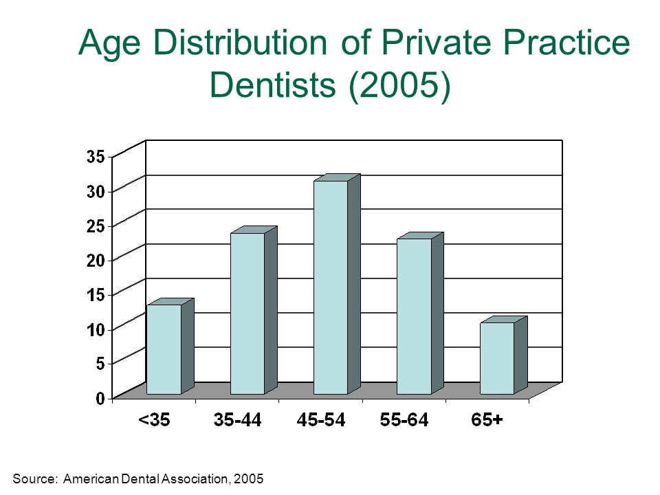 6 Age Distribution of Private Practice Dentists (2005) Source: American Dental Association, 2005