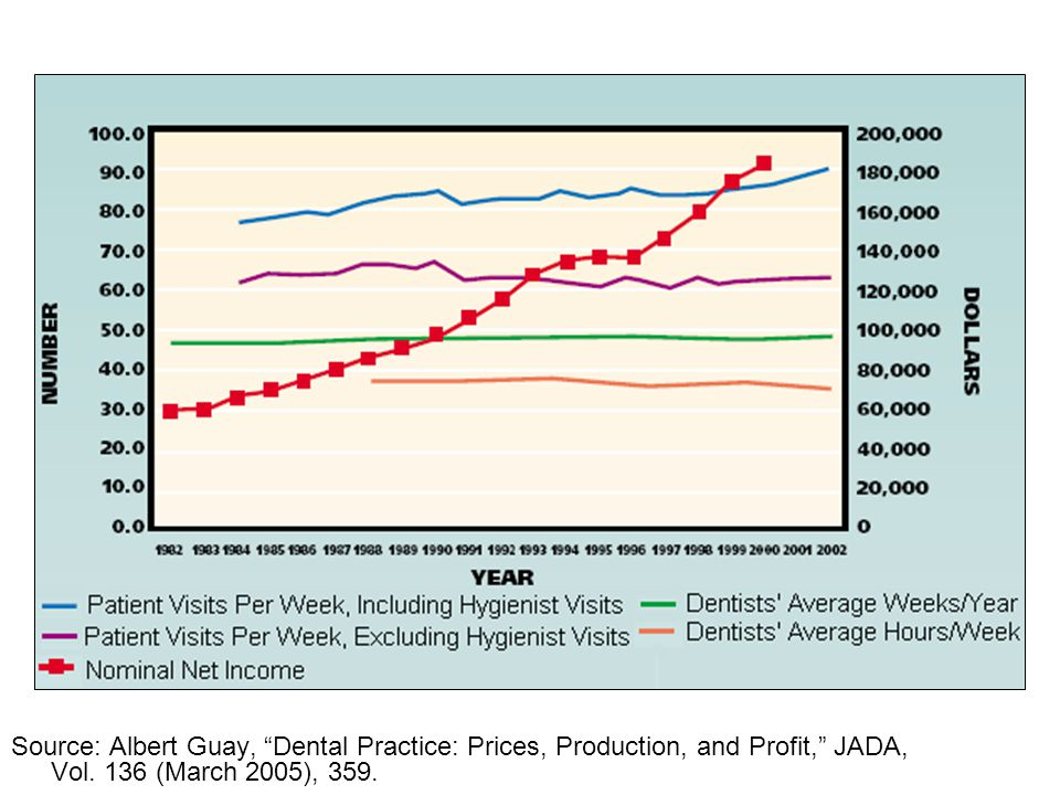 60 Source: Albert Guay, Dental Practice: Prices, Production, and Profit, JADA, Vol.