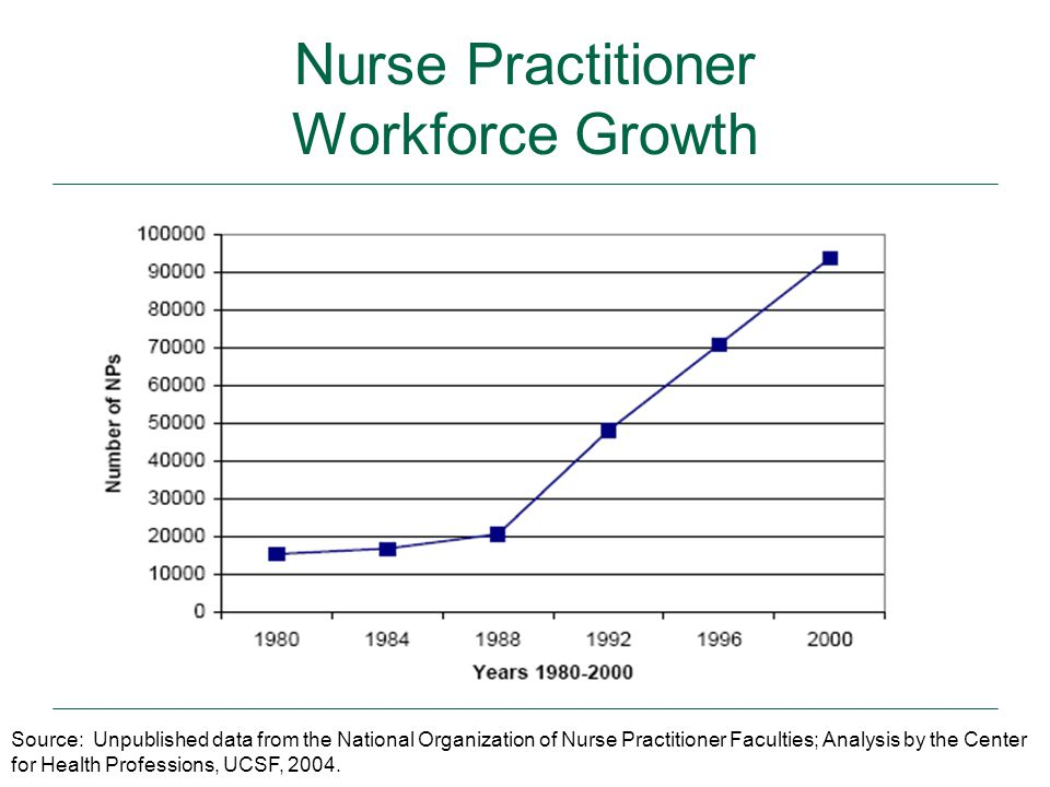 65 Nurse Practitioner Workforce Growth Source: Unpublished data from the National Organization of Nurse Practitioner Faculties; Analysis by the Center for Health Professions, UCSF, 2004.