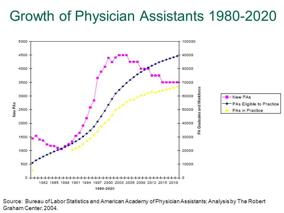 68 Growth of Physician Assistants 1980-2020 Source: Bureau of Labor Statistics and American Academy of Physician Assistants; Analysis by The Robert Graham Center, 2004.