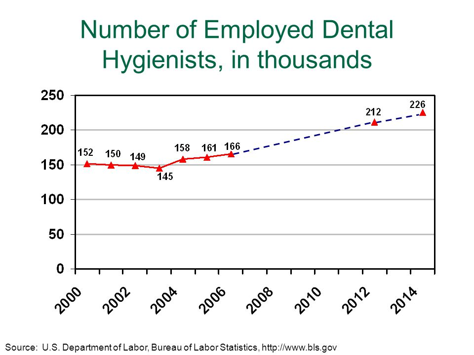 9 Dental Safety Net Needs Expanding No dental emergency rooms Serves less than 10% of 82 million underserved people (Bailit, JADA, 2003) Critical safety net consists of community health centers, hospitals, dental and hygiene schools, school-based health centers