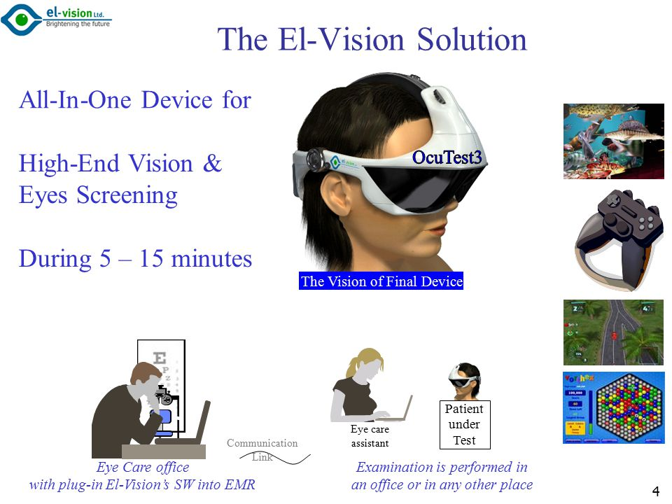 Communication Link Eye Care office with plug-in El-Vision's SW into EMR 4 Eye care assistant Patient under Test Examination is performed in an office or in any other place The Vision of Final Device The El-Vision Solution High-End Vision & Eyes Screening During 5 – 15 minutes All-In-One Device for