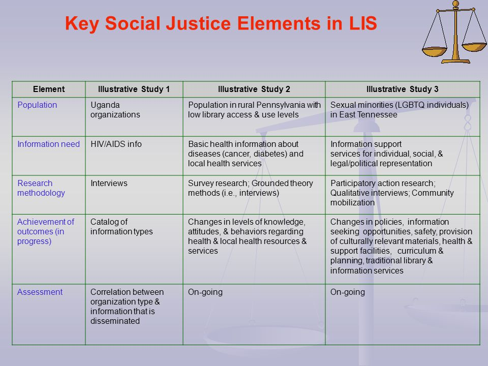 Key Social Justice Elements in LIS ElementIllustrative Study 1Illustrative Study 2Illustrative Study 3 PopulationUganda organizations Population in ru
