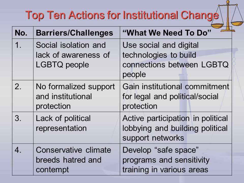 "Top Ten Actions for Institutional Change No.Barriers/Challenges""What We Need To Do"" 1.Social isolation and lack of awareness of LGBTQ people Use socia"